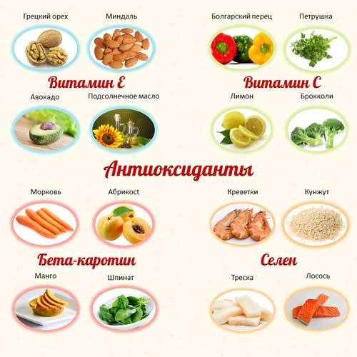 Антиоксиданты, антиоксиданты в продуктах, природные антиоксиданты, пищевые антиоксиданты, свободные радикалы