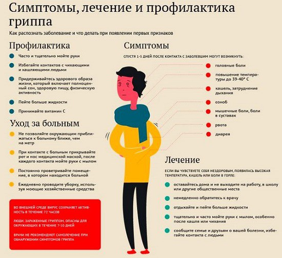 Грипп симптомы и лечение в домашних условиях, профилактика
